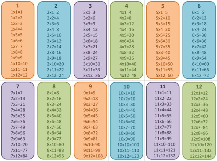 Free printable multiplication flip book